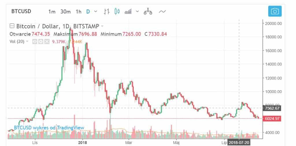 Kryptowaluta Bitcoin - analiza techniczna 2018
