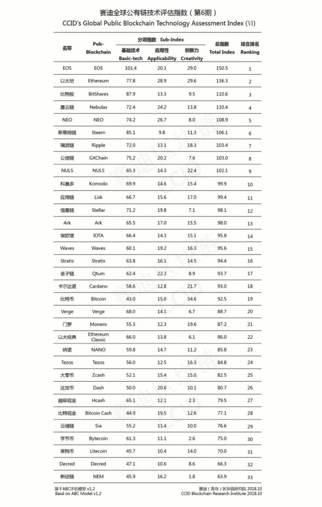 Ranking najciekawszych kryptowalut w listopadzie 2018